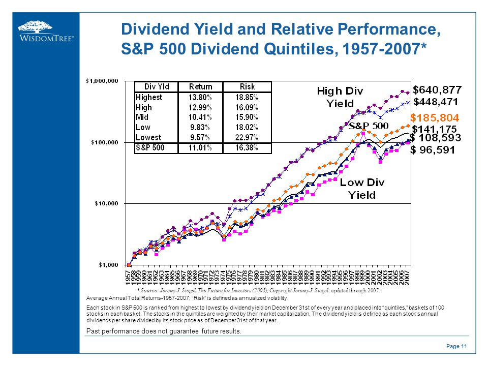 Dividend growth investing are you about to lose your life - High div stocks ...